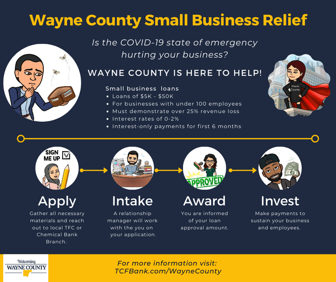Wayne County Small Business Relief
